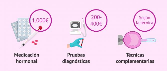 Imagen: Precio de las pruebas diagnósticas y técnicas complementarias