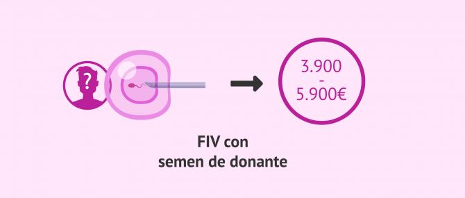 Imagen: Coste donación de semen