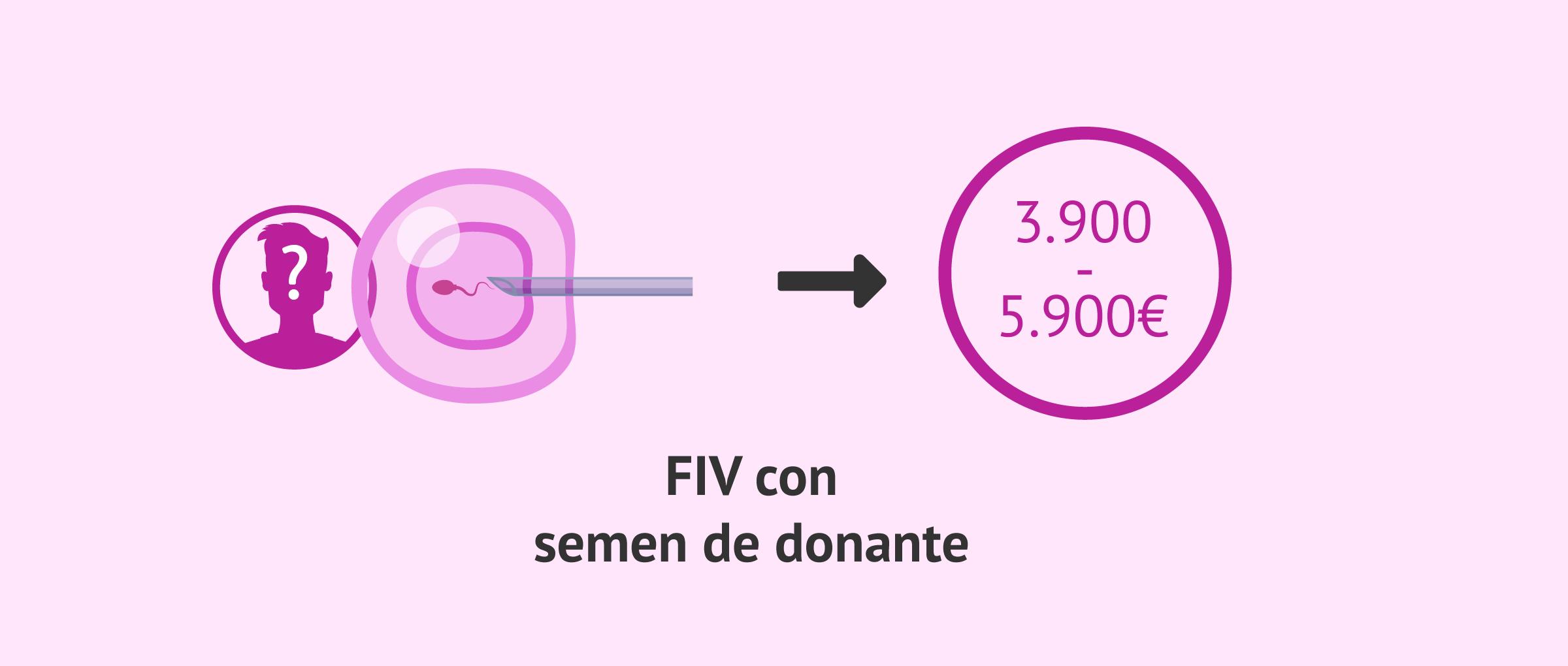 Precio de la FIV con espermatozoides de donante