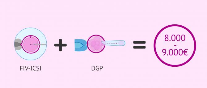 Imagen: Precio de la FIV con DGP