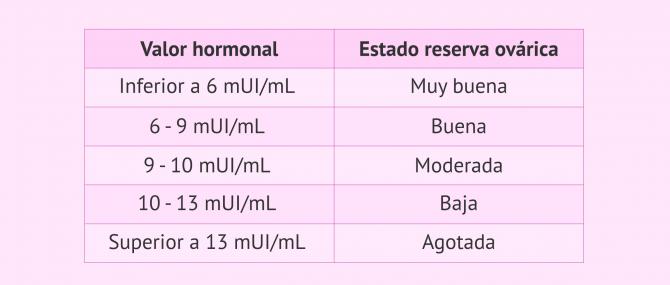 Imagen: Tabla de valores de la hormona FSH