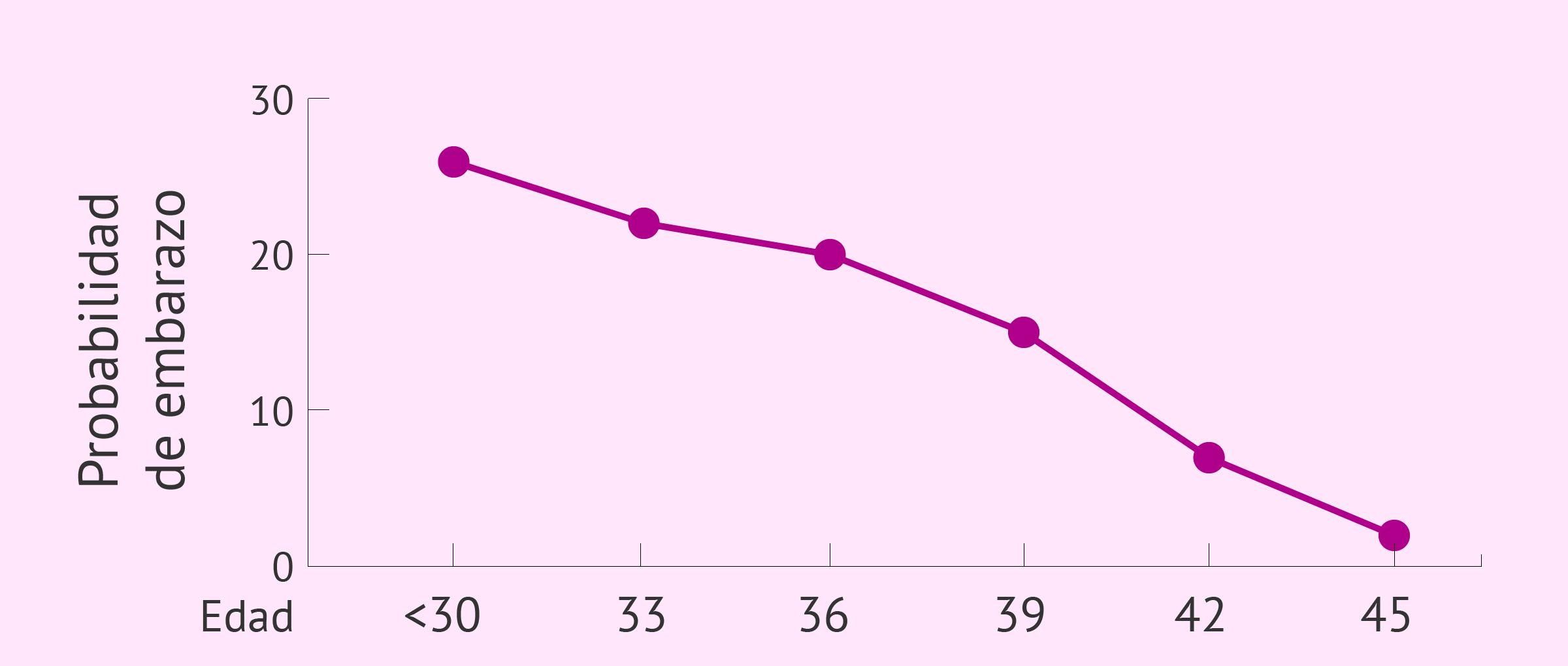 La fertilidad disminuye con la edad