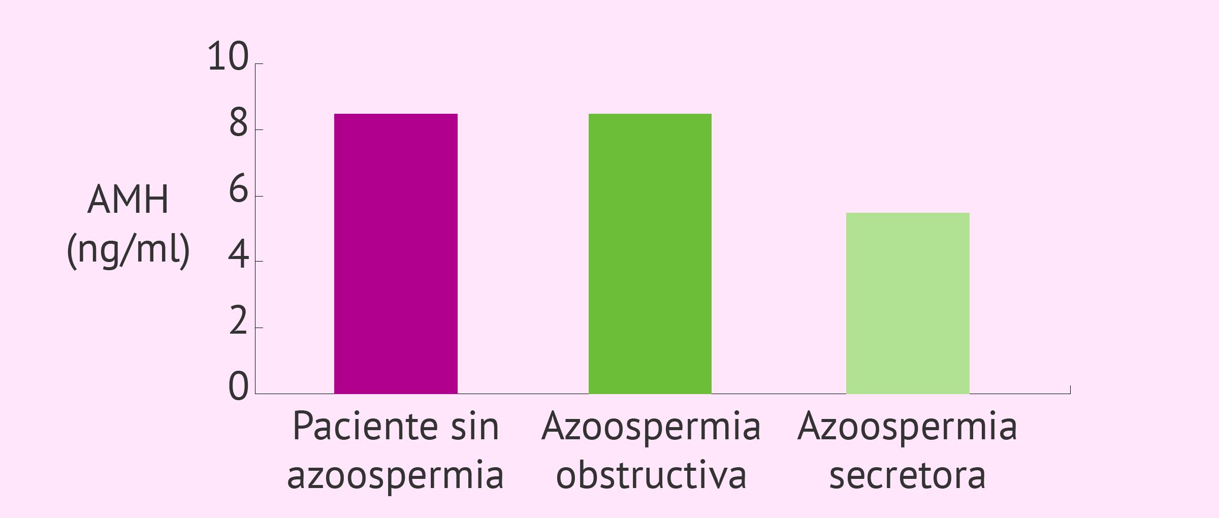 Niveles de AMH en pacientes con azoospermia