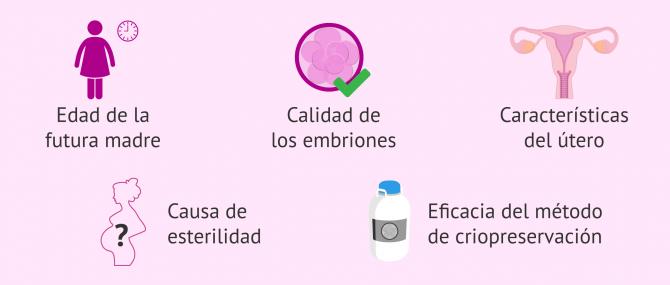 Imagen: Factores para determinar el número de embriones a transferir