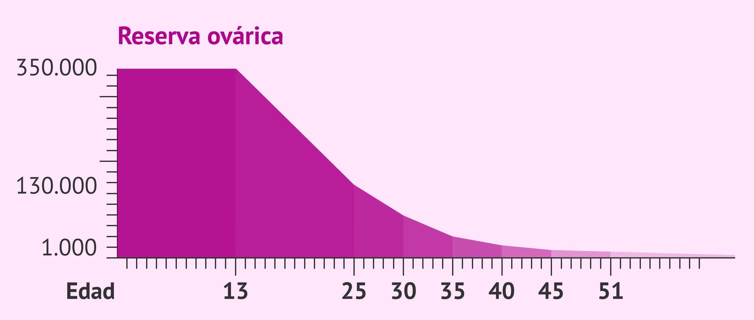 Gráfica del descenso de AMH en las mujeres con la edad