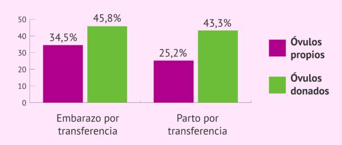 Imagen: Comparativa de tasas de éxito de FIV con óvulos propios y donados